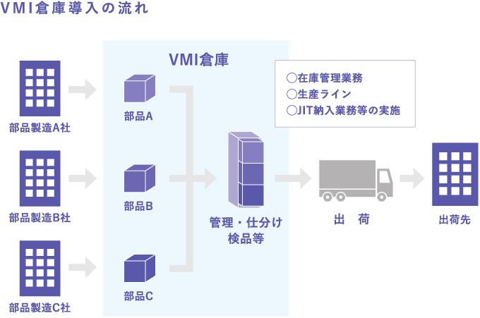 VMI倉庫導入の流れ